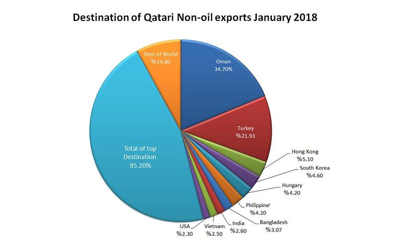 Qatar-non-oil-exportsJan18-002