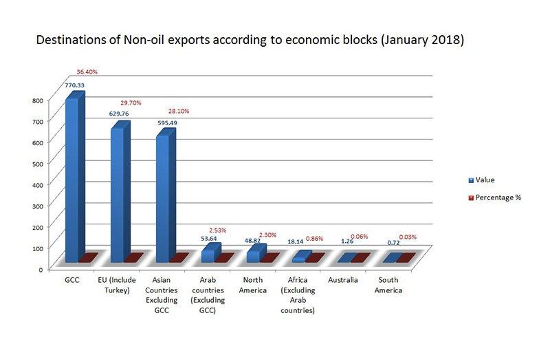 Qatar-non-oil-exportsJan18-003