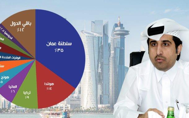 نمو قياسي للصادرات غير النفطية بنسبة 108% في يونيو