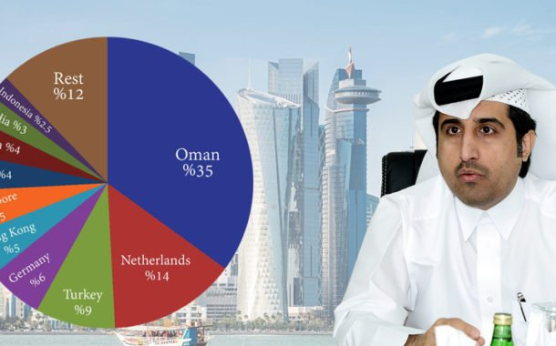 Qatar's non-oil exports jump 34% to QR11.5 bn in H1: QC