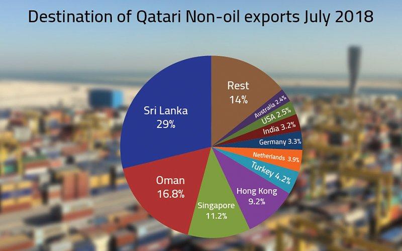 non-oil-July-report-002