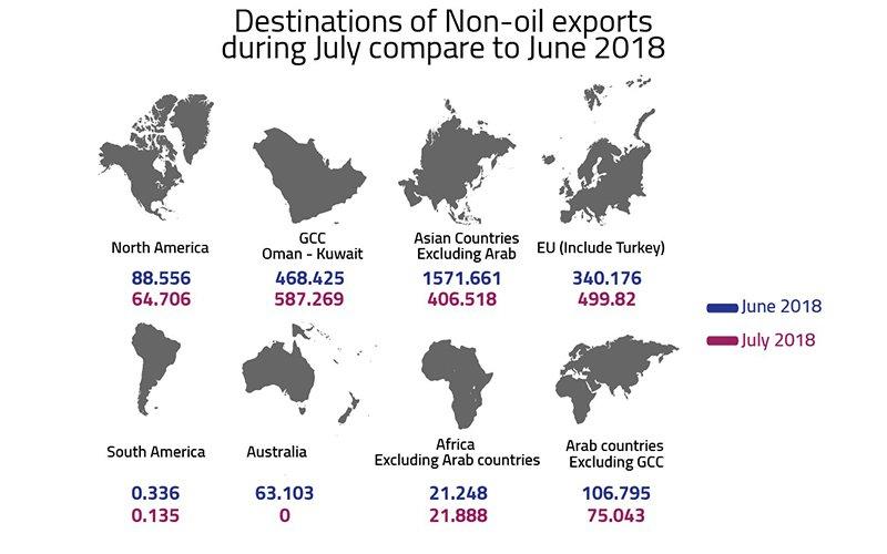 non-oil-July-report-003