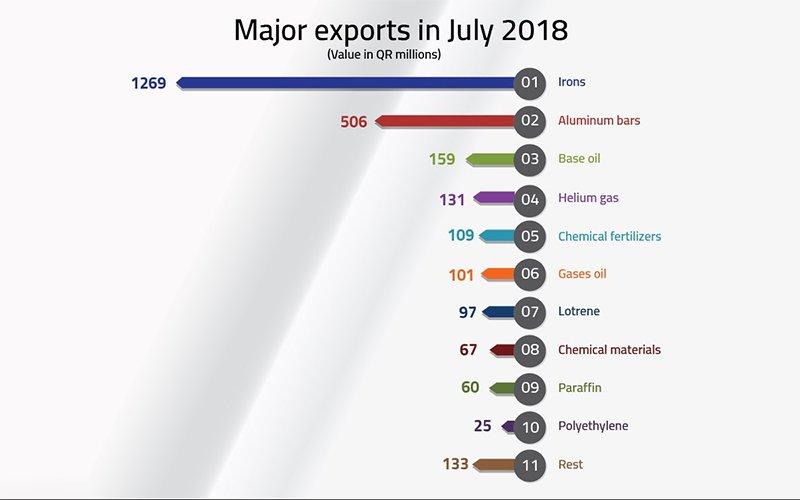 non-oil-July-report-004