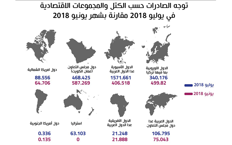 non-oil-July-report-A003