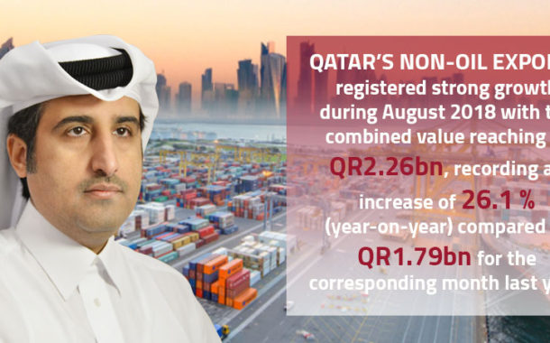 Qatar's non-oil export records 26.1% increase in August