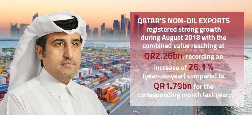 ارتفاع الصادرات غير النفطية 26.1% في اغسطس الماضي