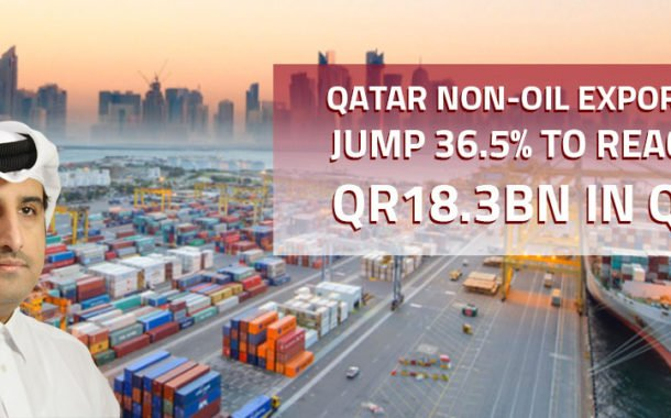 Qatar non-oil exports jump 36.5% to reach QR18.3bn in Q3