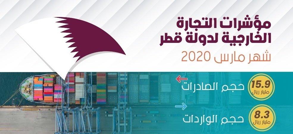 1.94 مليار ريال صادرات القطاع الخاص القطري خلال مارس المنصرم