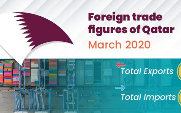 Private sector exports hit QR 1.94bn in March, says Qatar Chamber